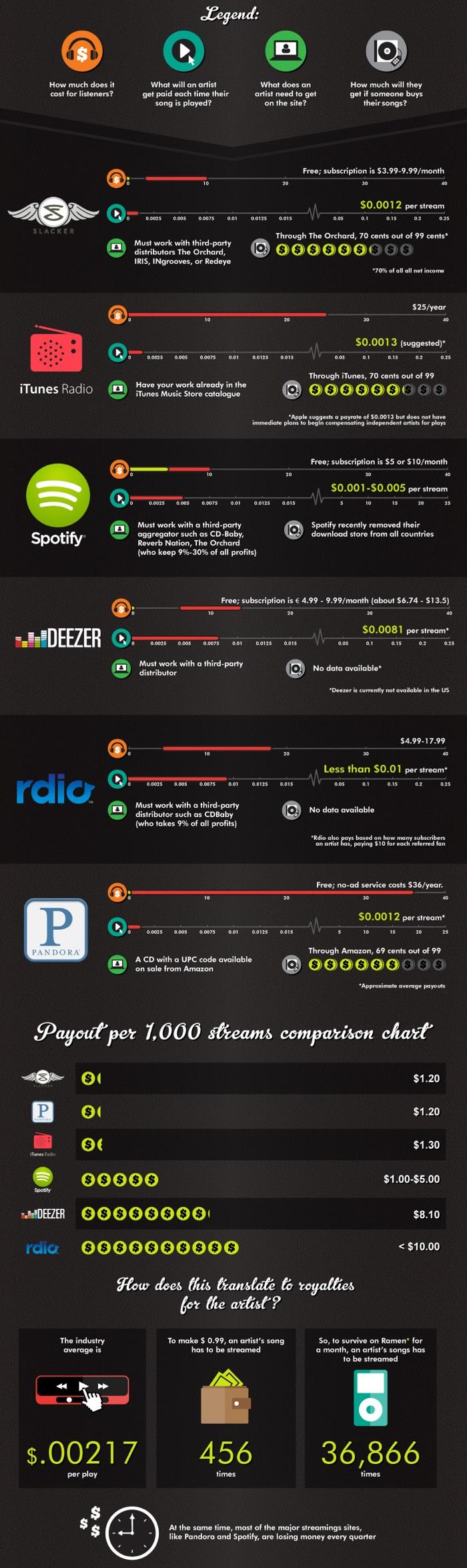 Cuánto pagan los servicios streaming de música