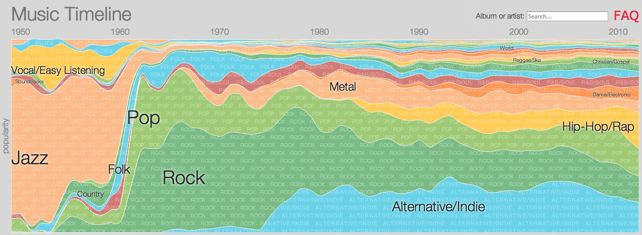 Music Timeline - Google
