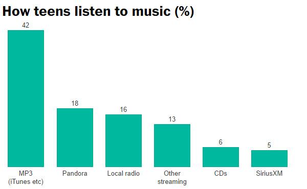 ¿Cómo escuchan la música los adolescentes?