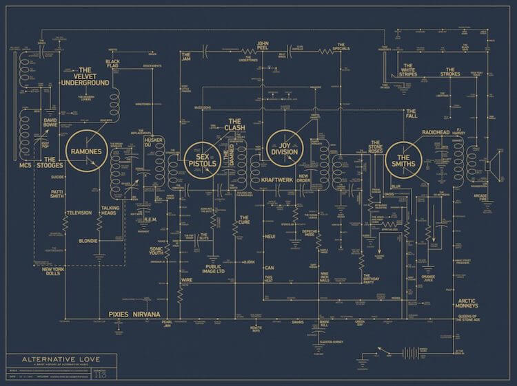 Historia Mapa Música