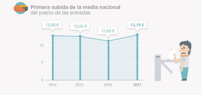 Subida precios de conciertos en España 2017