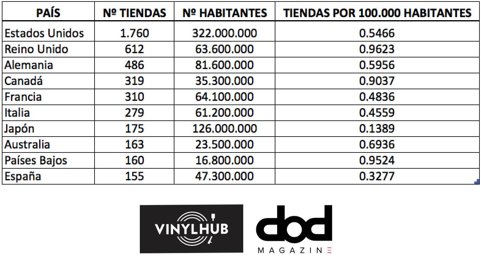 TOP 10 de países con más tiendas de vinilos