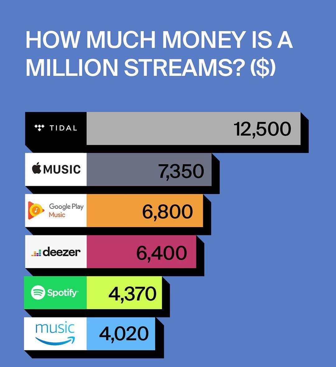 ¿Cuánto paga Spotify, TIDAL o Apple Music por cada 1.000 reproducciones?